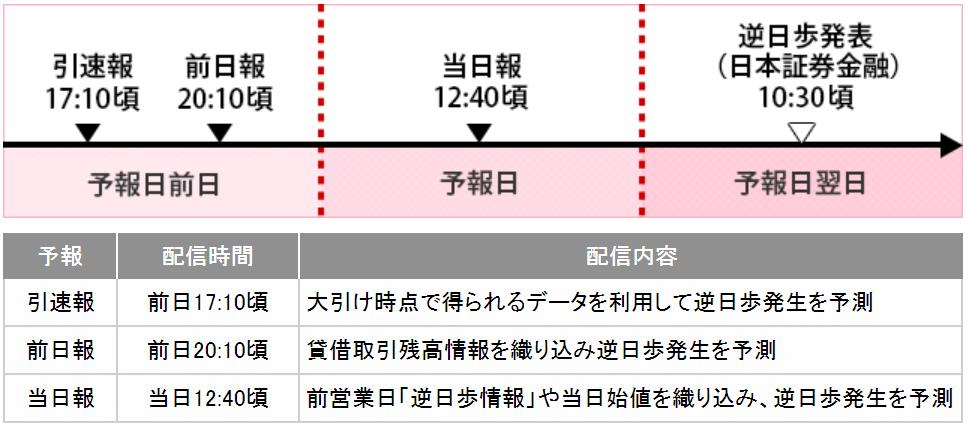 SMBC日興証券逆日歩予報の情報更新スケジュール