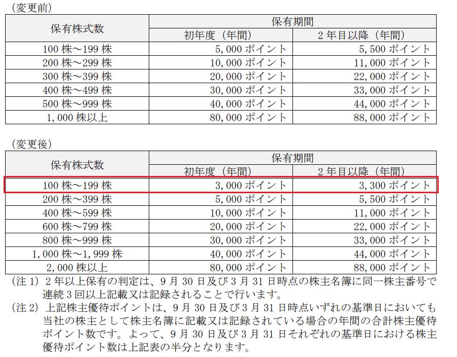 アイペット損害保険株主優待ポイント表