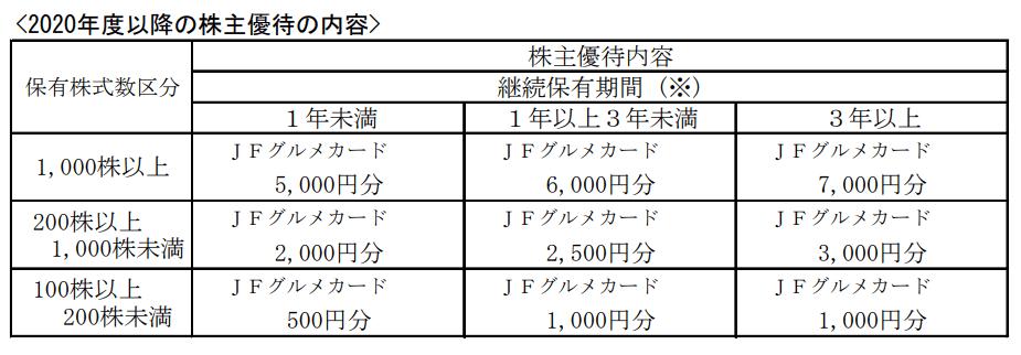 八洲電機2020年9月期株主優待内容