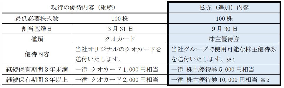 早稲田アカデミー株主優待表