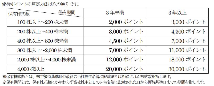 三栄コーポレーション株主優待ポイント表