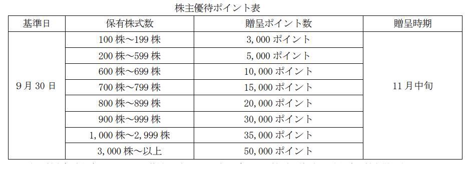 プロパティエージェントプレミアム優待倶楽部株主優待ポイント表