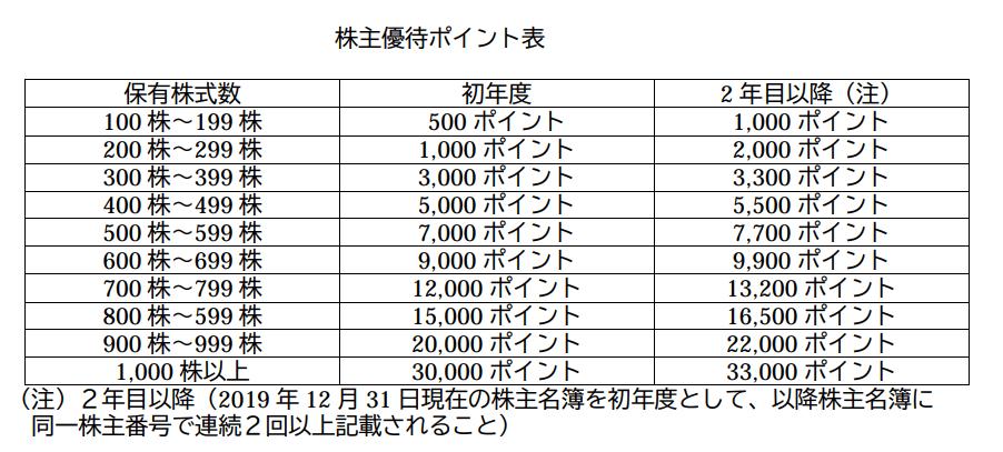 デイトナプレミアム優待倶楽部優待ポイント表
