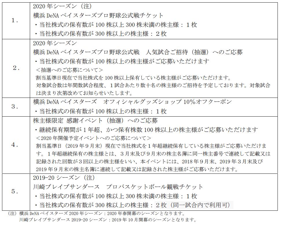 ディー・エヌ・エー2019年9月期株主優待メニュー