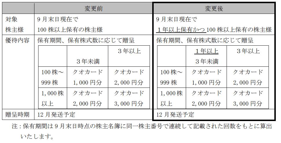 新東工業株主優待変更内容