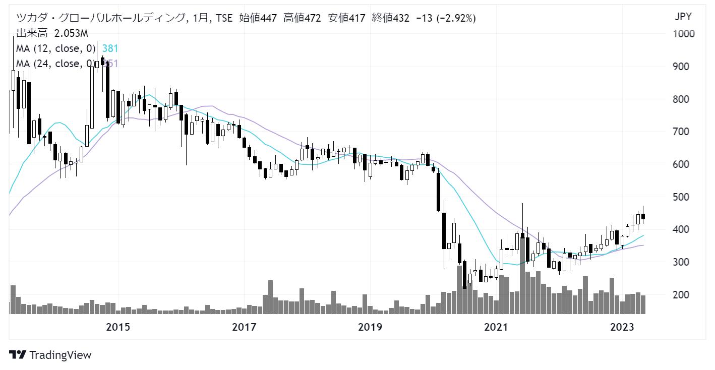 ツカダ・グローバルホールディング(2418)株価チャート 月足10年