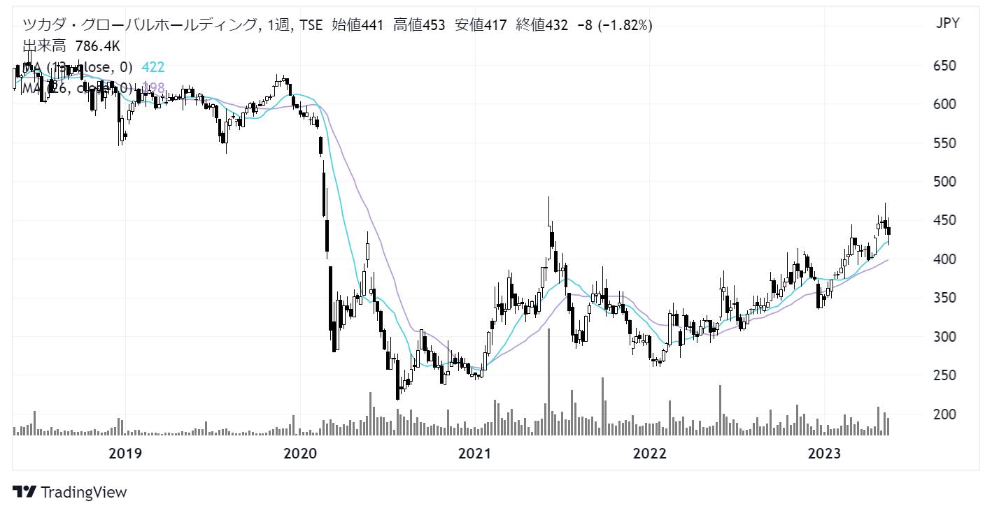 ツカダ・グローバルホールディング(2418)株価チャート|週足5年