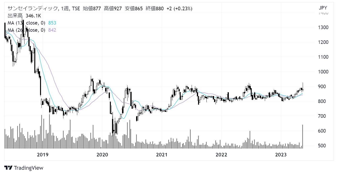 サンセイランディック(3277)株価チャート|週足5年