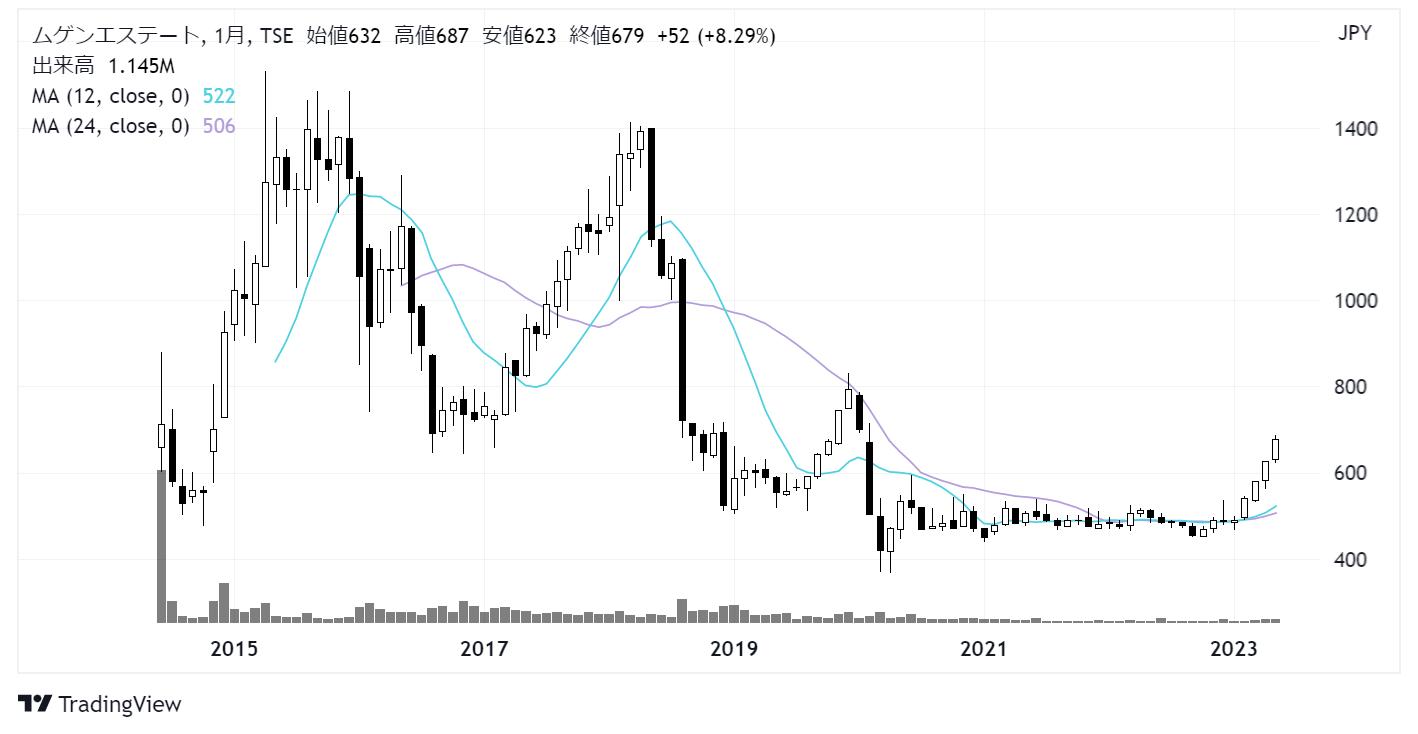 ムゲンエステート(3299)株価チャート|月足10年