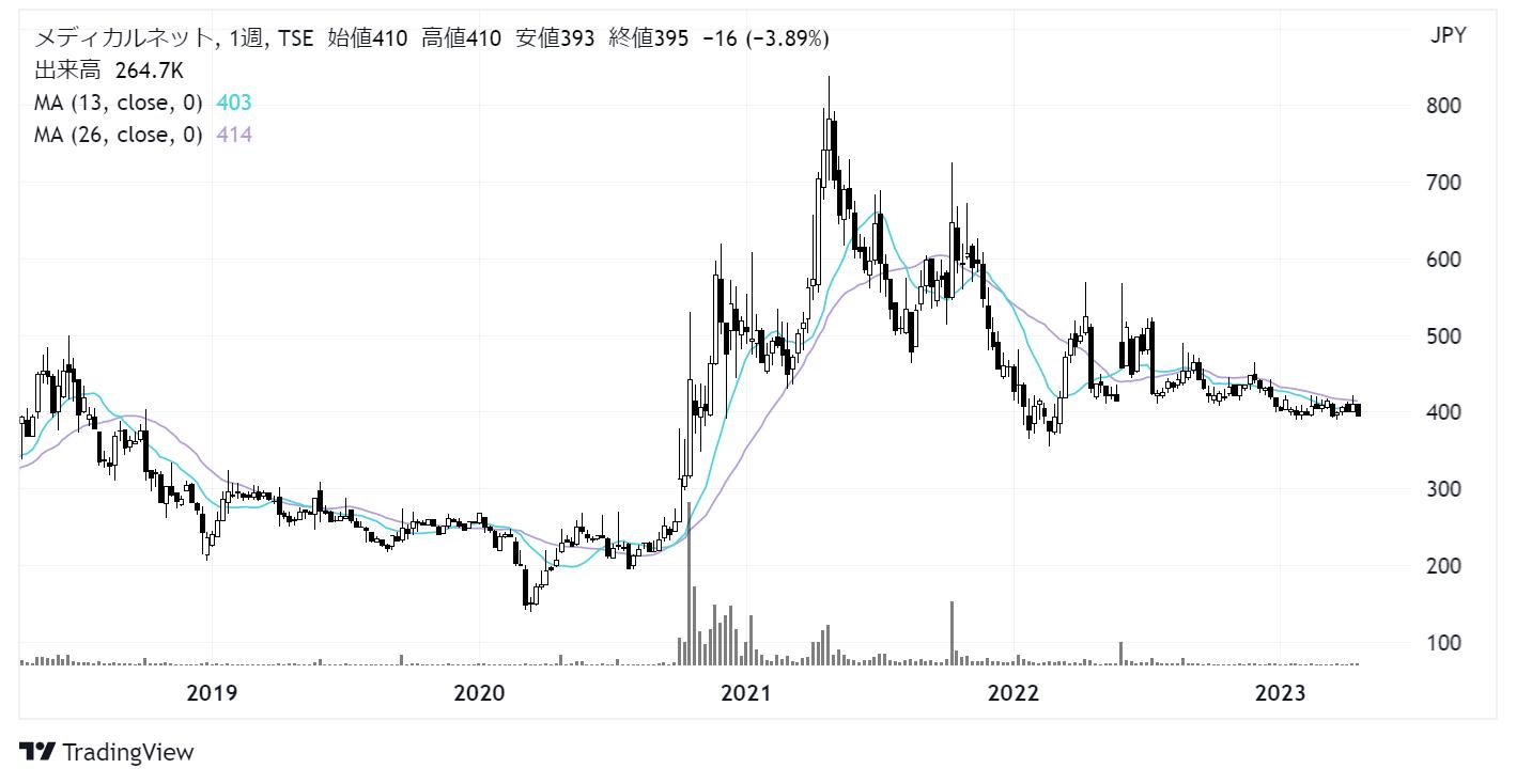 メディカルネット(3645)株価チャート|週足5年