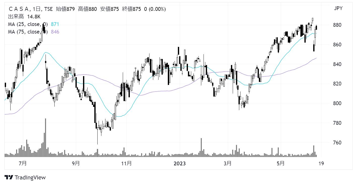 Casa/カーサ(7196)株価チャート|日足1年
