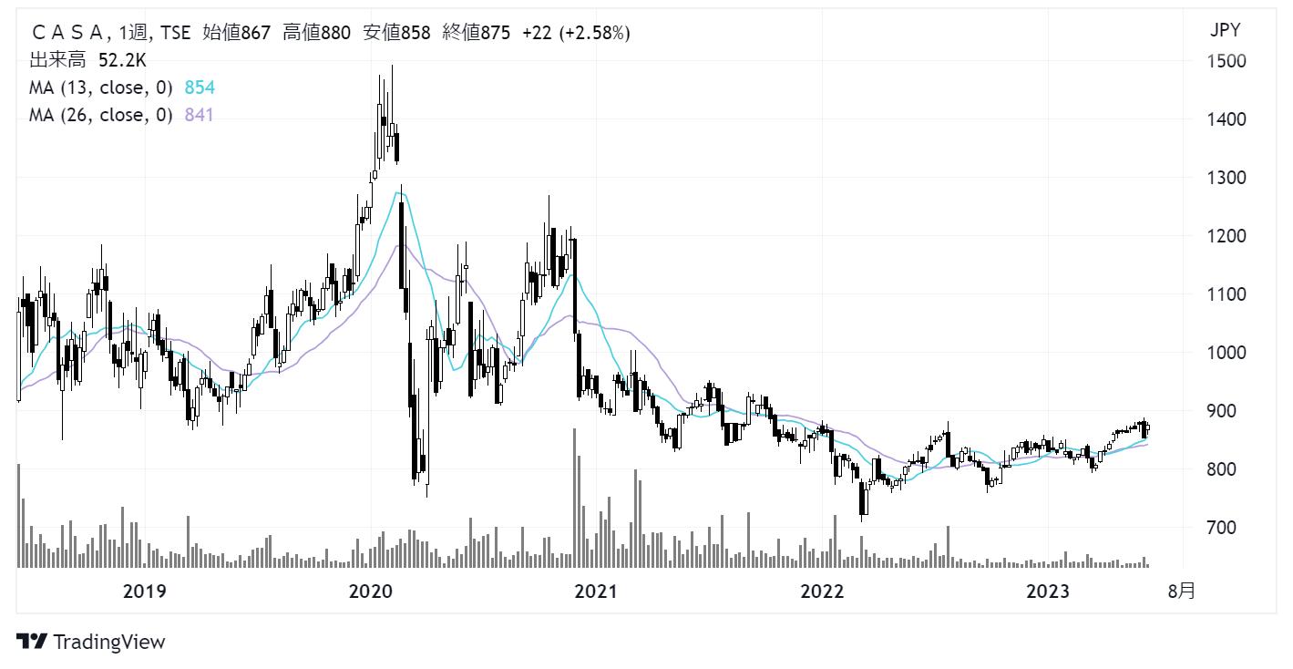 Casa/カーサ(7196)株価チャート|週足5年