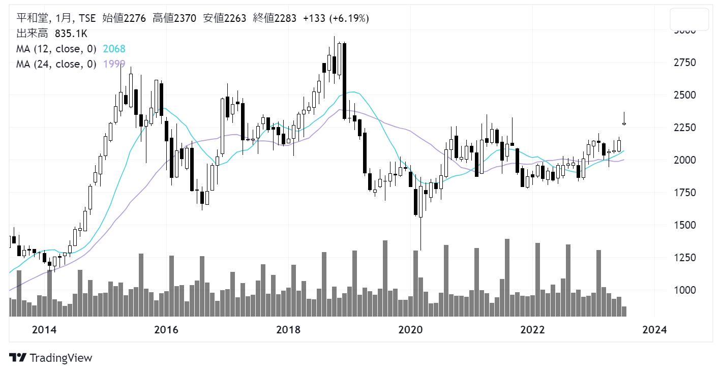 平和堂(8276)株価チャート|月足10年