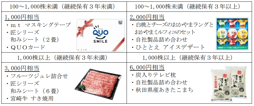 萩原工業2019年10月末株主優待内容