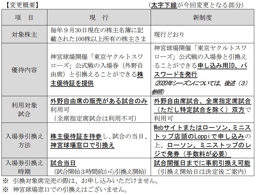 ヤクルト本社2019年9月末分からの優待変更概要