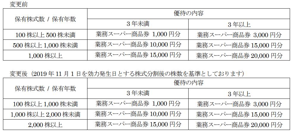 2020年10月末分からの神戸物産株主優待変更表
