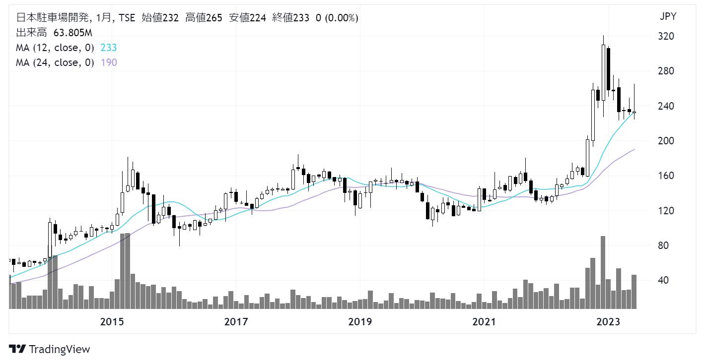 日本駐車場開発(2353)株価チャート|月足10年
