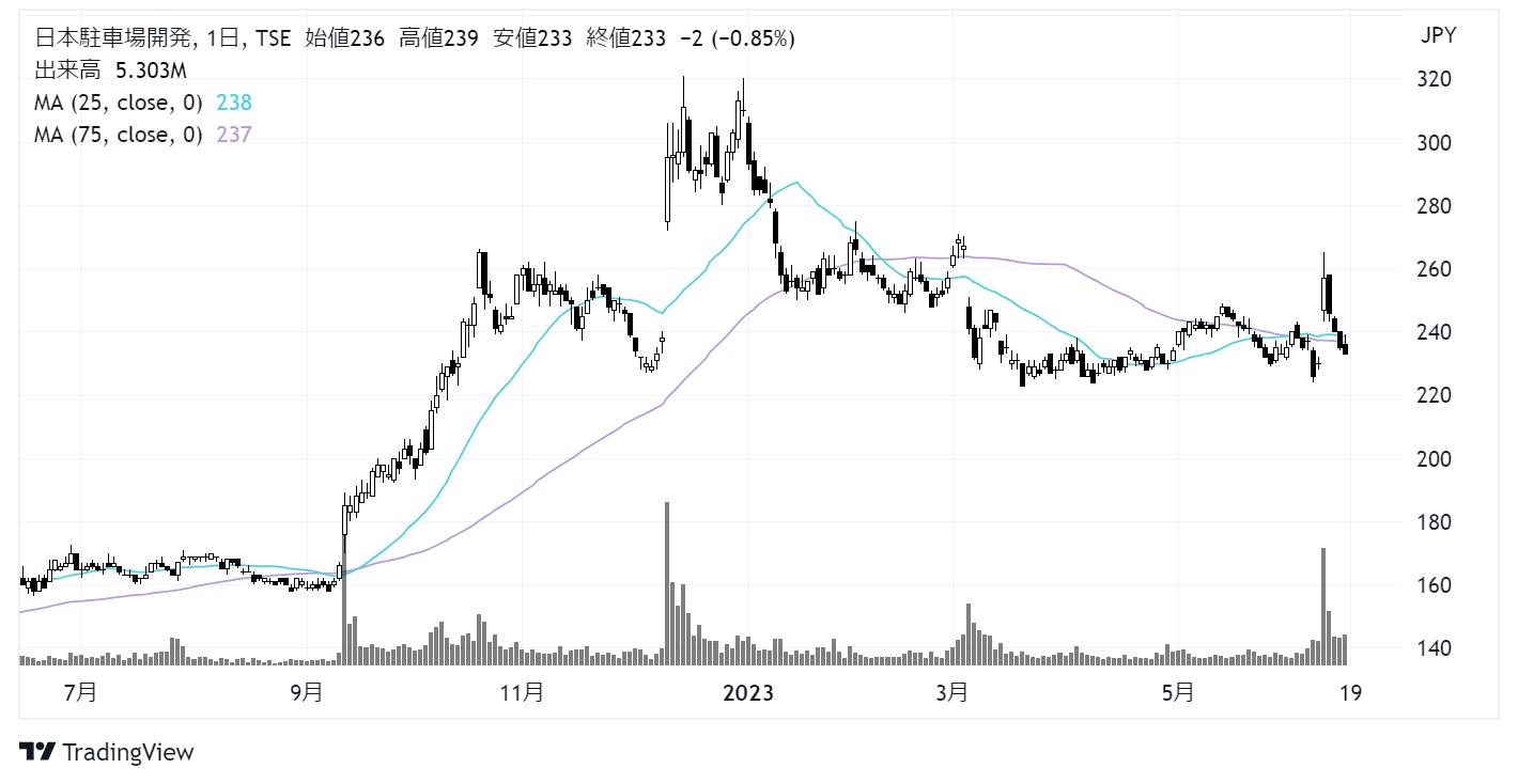 日本駐車場開発(2353)株価チャート|日足1年