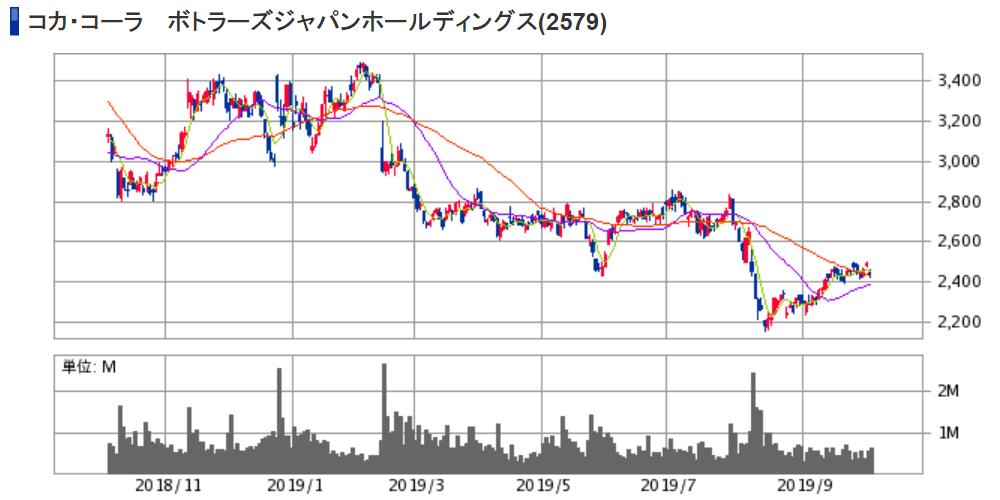 コカ・コーラ ボトラーズジャパンホールディングス(2579)株価チャート|日足1年