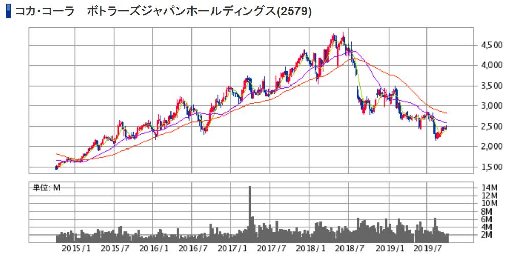 コカ・コーラ ボトラーズジャパンホールディングス(2579)株価チャート|週足5年