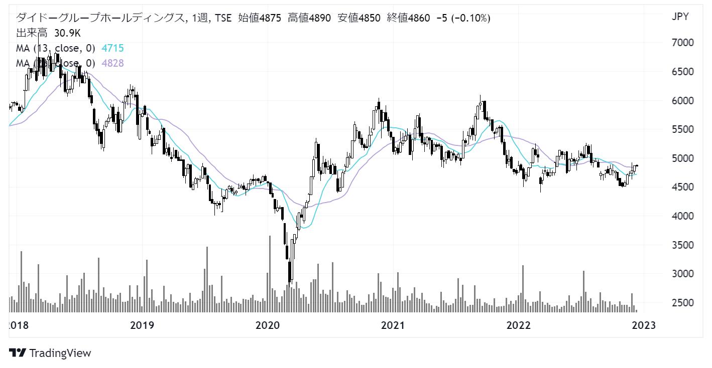 ダイドーグループホールディングス(2590)株価チャート|週足5年