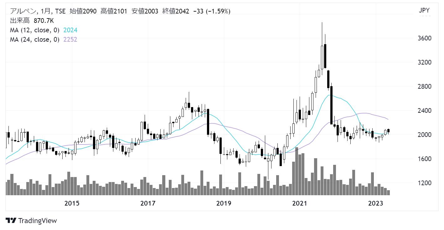 アルペン(3028)株価チャート|月足10年