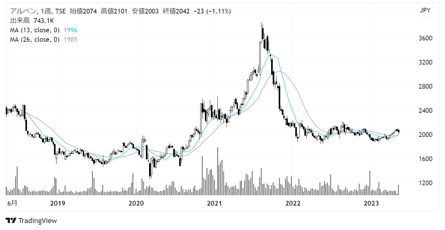アルペン(3028)株価チャート|週足5年