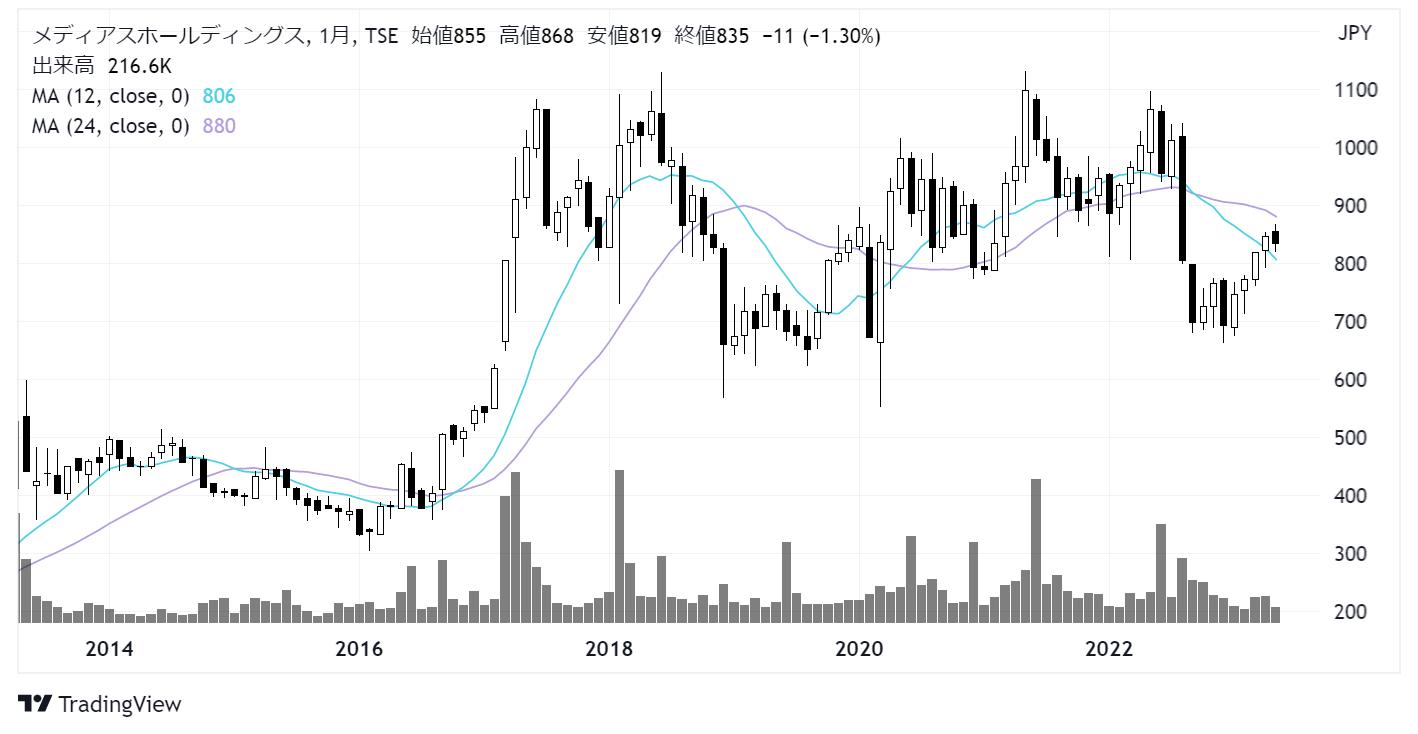 メディアスホールディングス(3154)株価チャート|月足10年