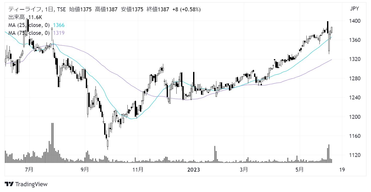 ティーライフ(3172)株価チャート|日足1年