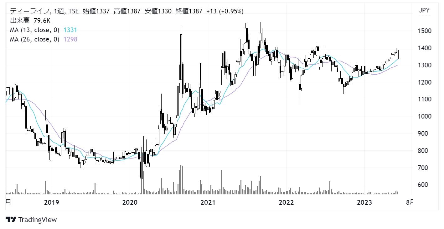 ティーライフ(3172)株価チャート|週足5年