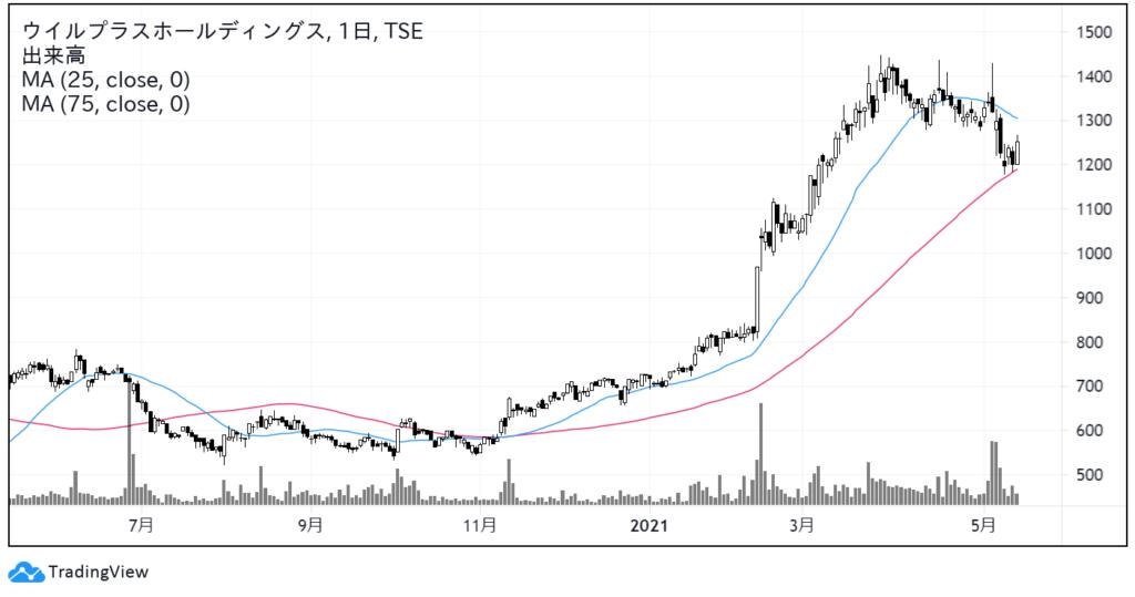 ウイルプラスホールディングス(3538)株価チャート 日足1年
