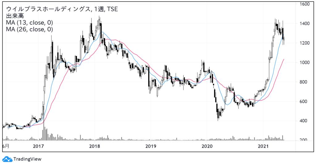 ウイルプラスホールディングス(3538)株価チャート 週足5年