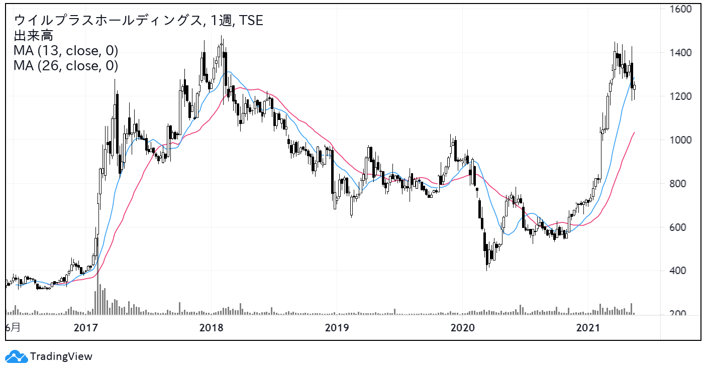 ウイルプラスホールディングス(3538)株価チャート|週足5年