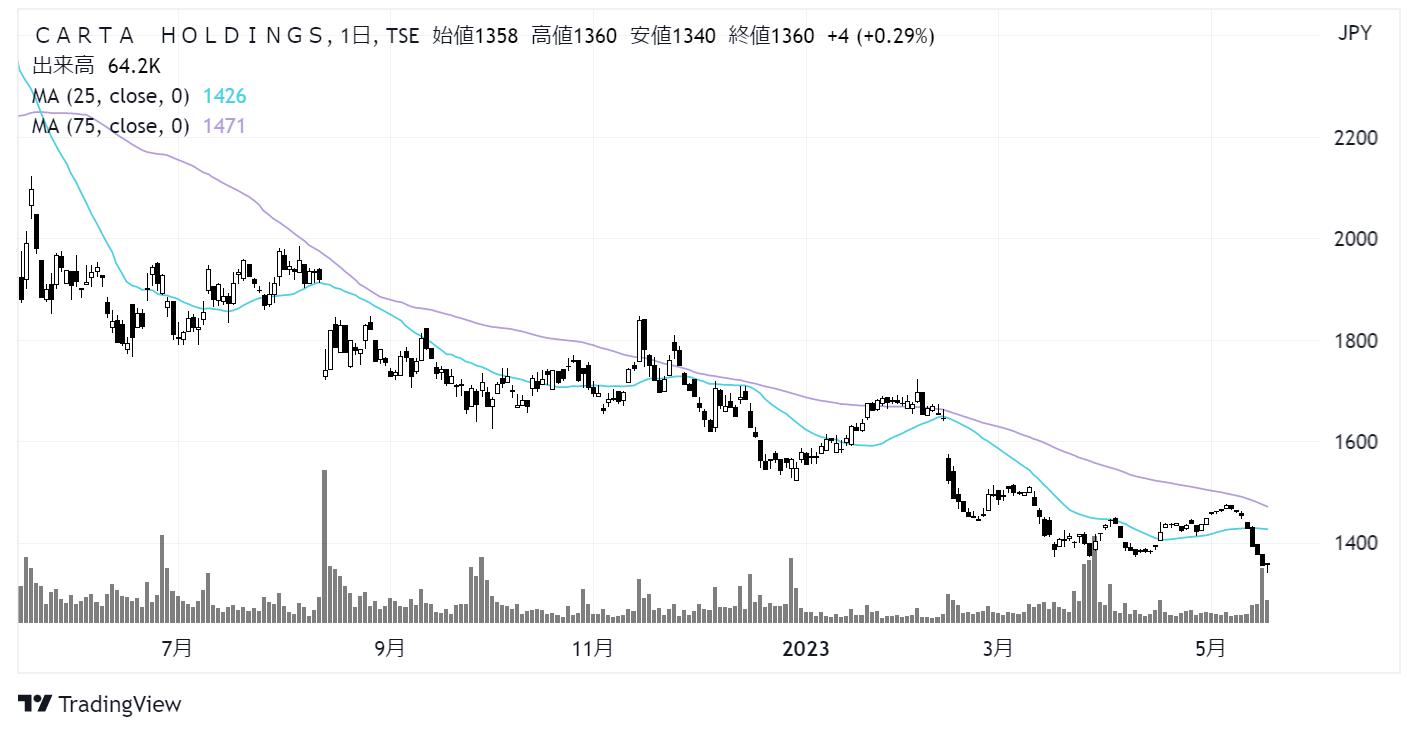 CARTA HOLDINGS(3688)株価チャート|日足1年
