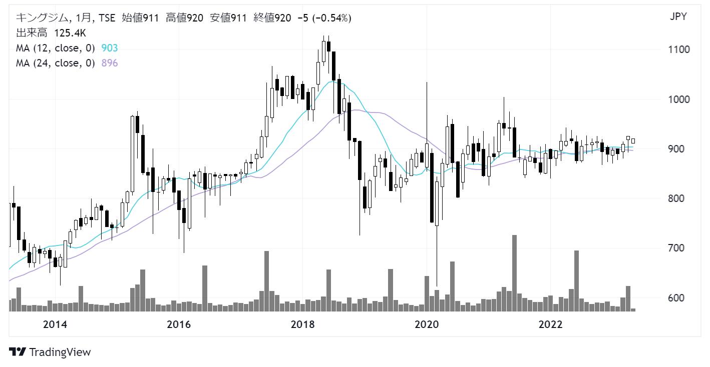 キングジム(7962)株価チャート|月足10年
