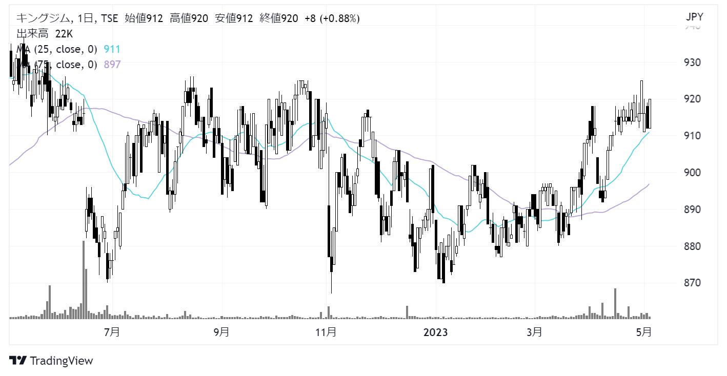 キングジム(7962)株価チャート|日足1年