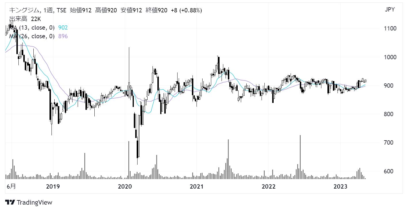 キングジム(7962)株価チャート|週足5年