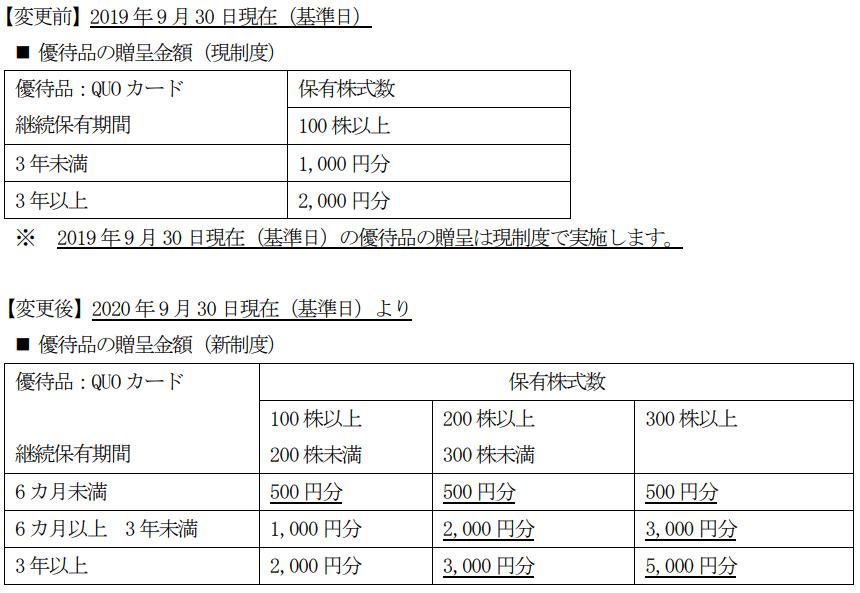 稲畑産業優待変更内容表