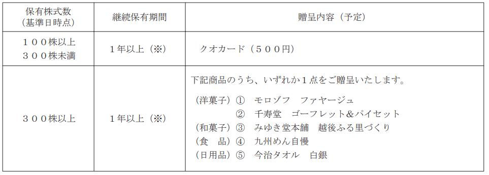 ファースト住建2019年10月末分優待内容表