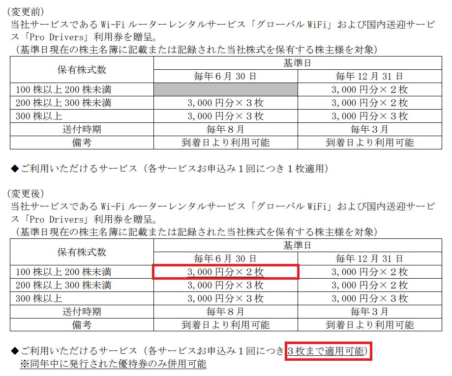 ビジョン(9416)株主優待内容変更表