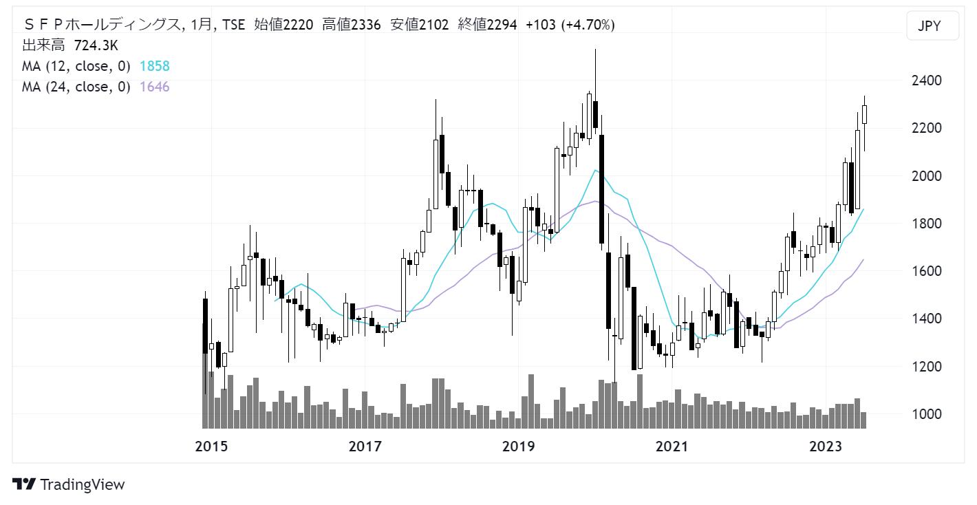 SFPホールディングス(3198)株価チャート|月足10年
