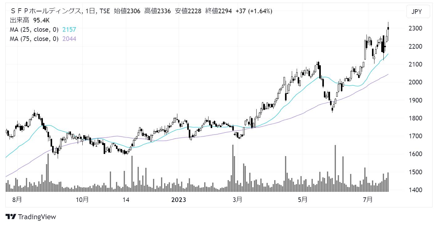 SFPホールディングス(3198)株価チャート|日足1年