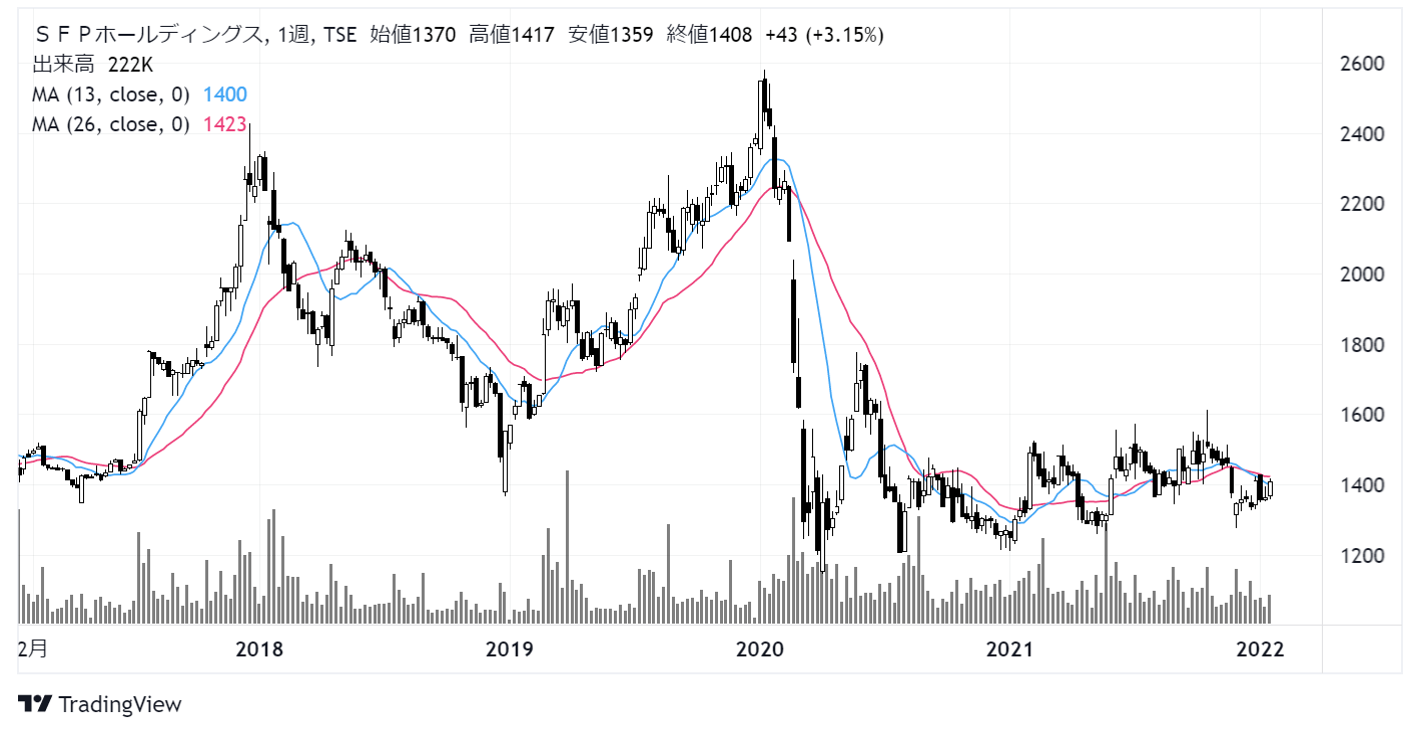 SFPホールディングス(3198)株価チャート|週足5年