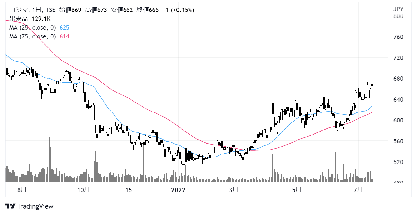 コジマ(7513)株価チャート|日足1年