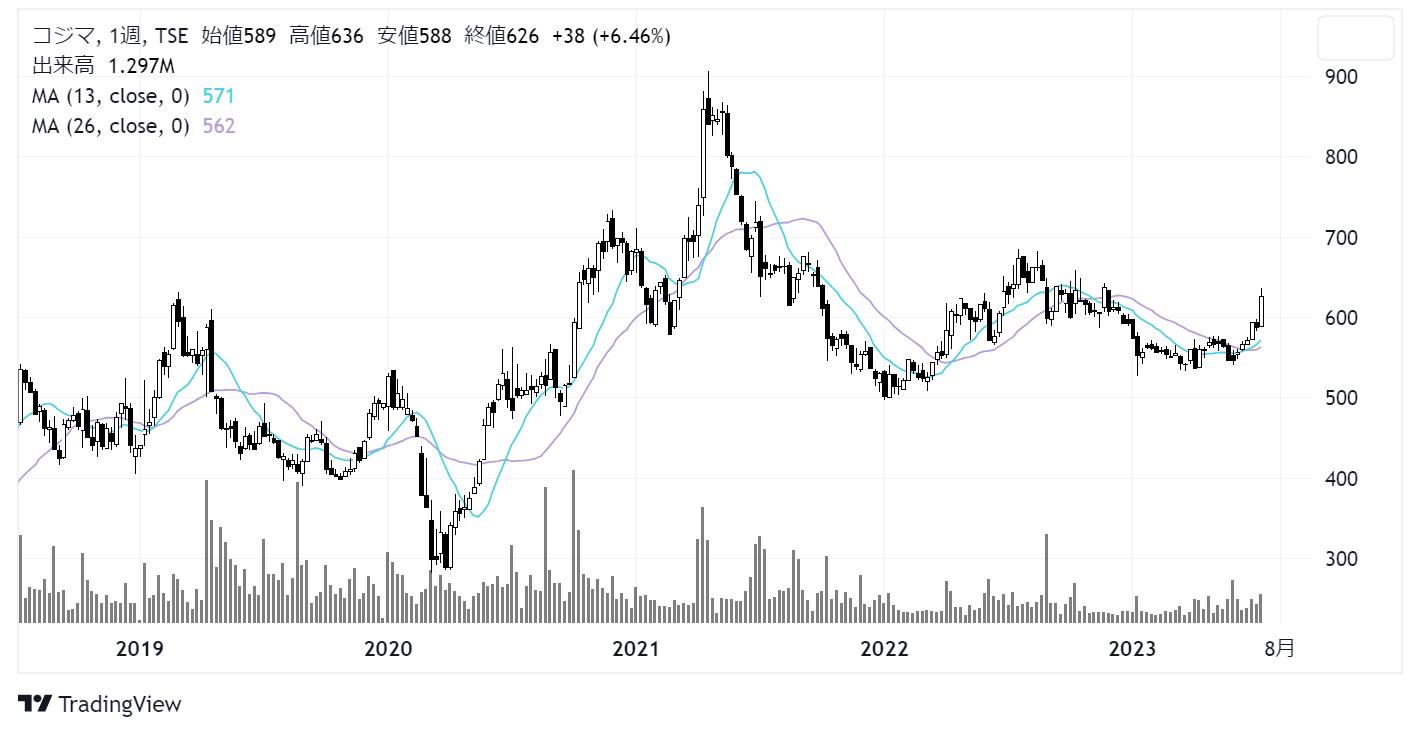 コジマ(7513)株価チャート|週足5年