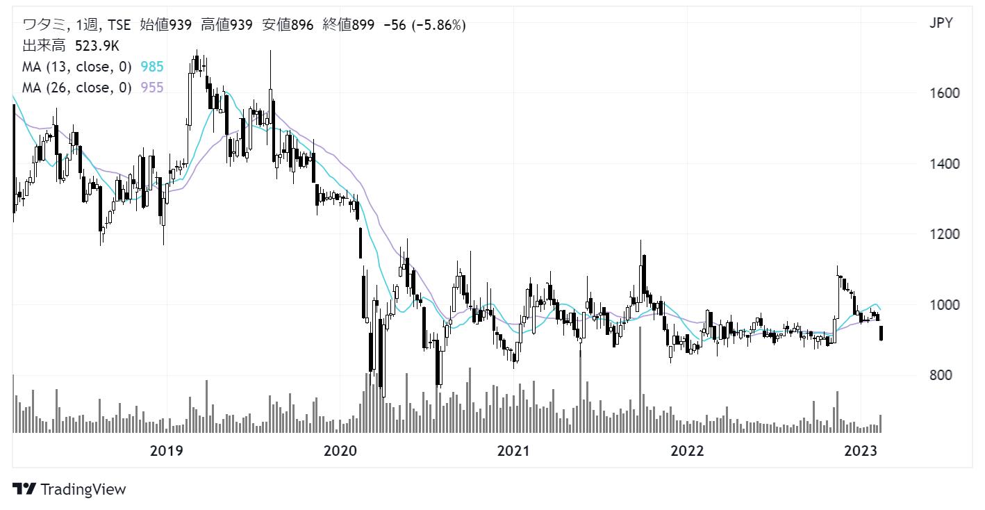 ワタミ(7522)株価チャート|週足5年
