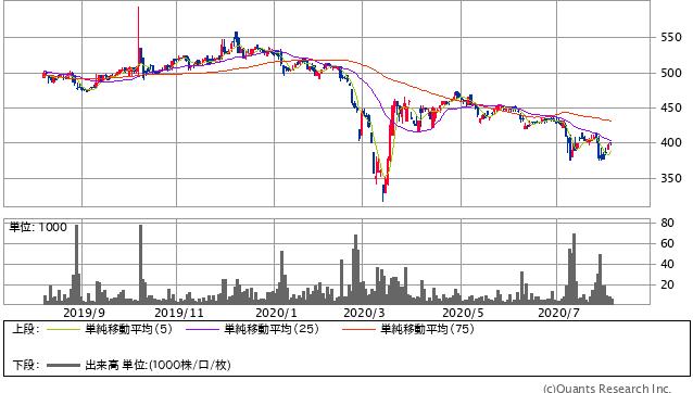 ポプラ(7601)株価チャート|日足1年