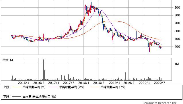 ポプラ(7601)株価チャート|週足5年