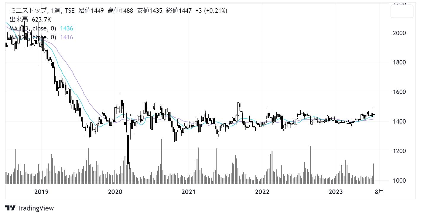 ミニストップ(9946)株価チャート|日足1年