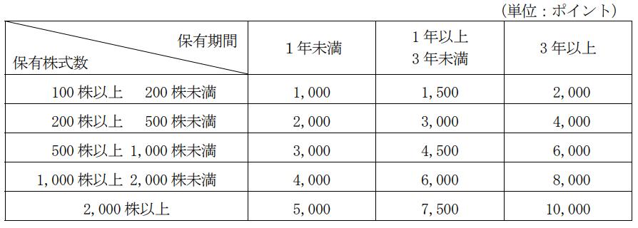NSD株式分割前優待実施内容表